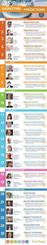 25 inspired marketing