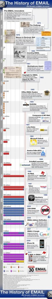 History of email
